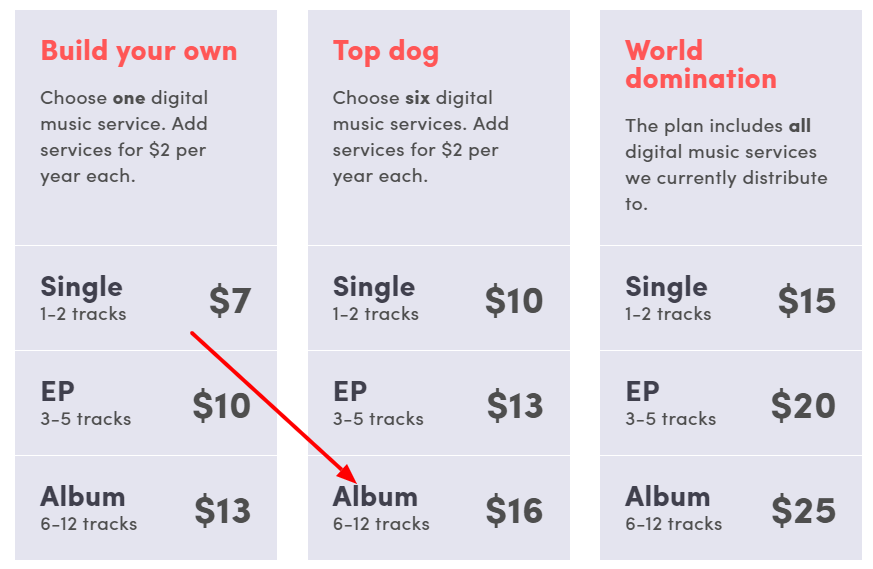 Record Union Vs Distrokid - Pricing grid directly from their site